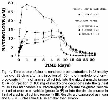 nandrolone effects heart